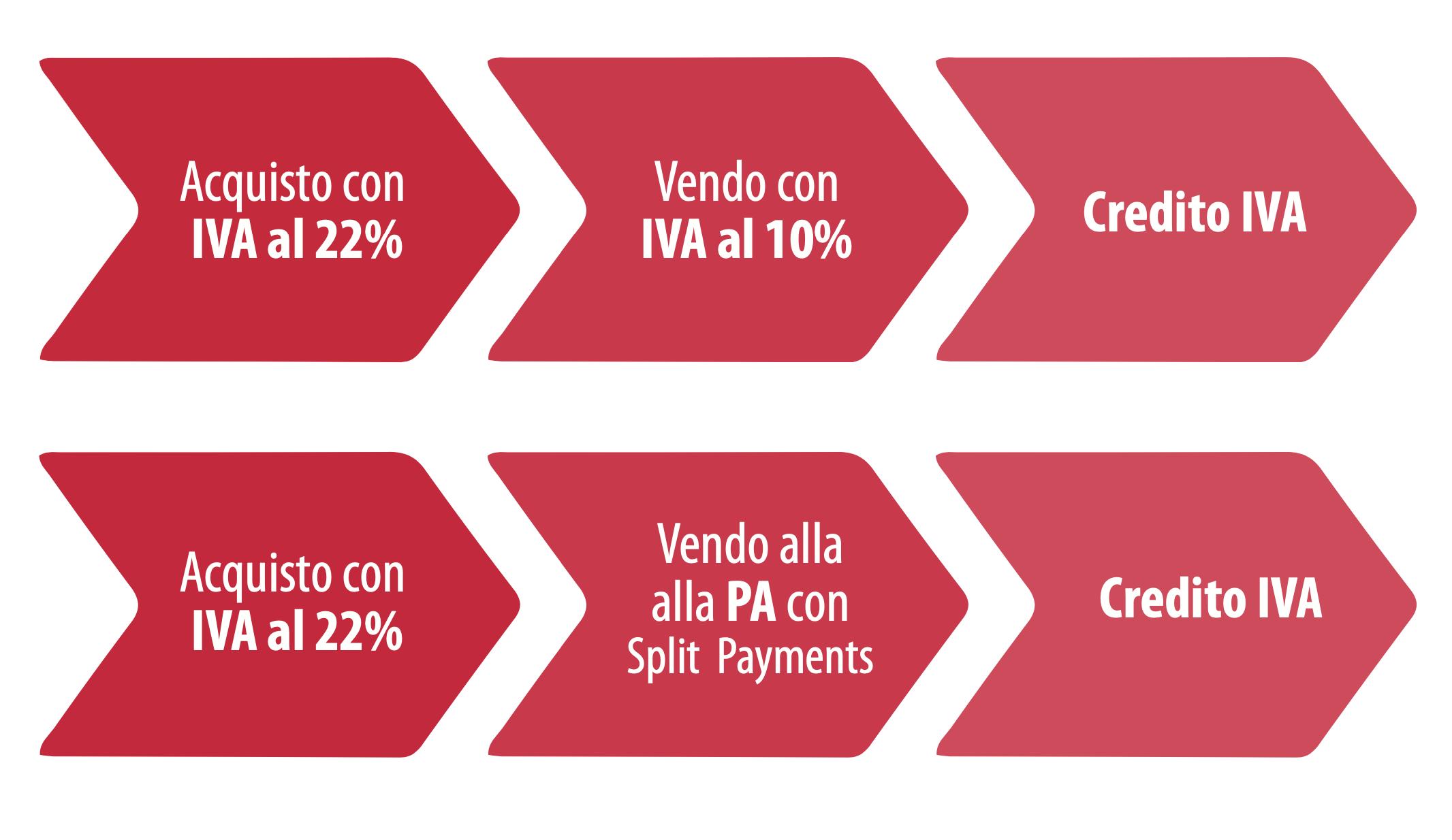 Grafico che spiega come si genera un credito iva